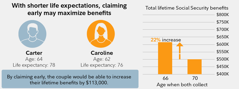 This chart explains that a couple with a shorter life expectancy may want to claim Social Security early.