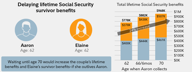 This chart shows how waiting to claim may increase the Social Security survivor benefit.