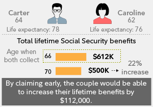 Social Security Tips For Couples Fidelity Investments