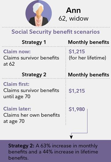 Social Security Death Benefits - Cremation.com