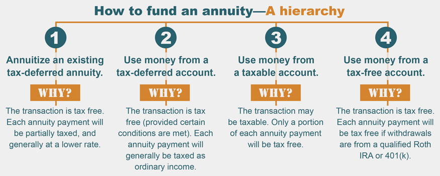How to fund an annuity: a hierarchy