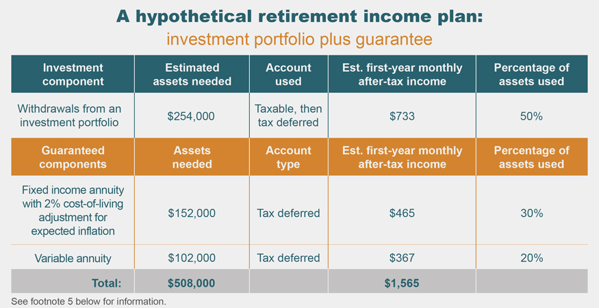 A hypothetical retirement income plan