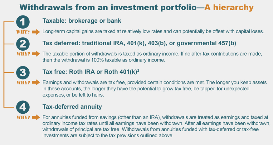 Withdrawals from an investment portfolio
