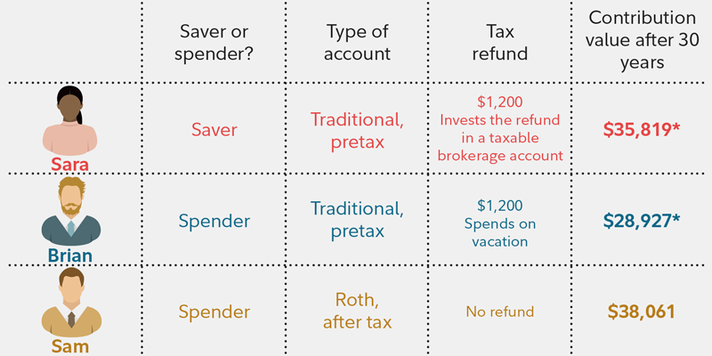 Roth IRA or traditional IRA or 401(k) - Fidelity