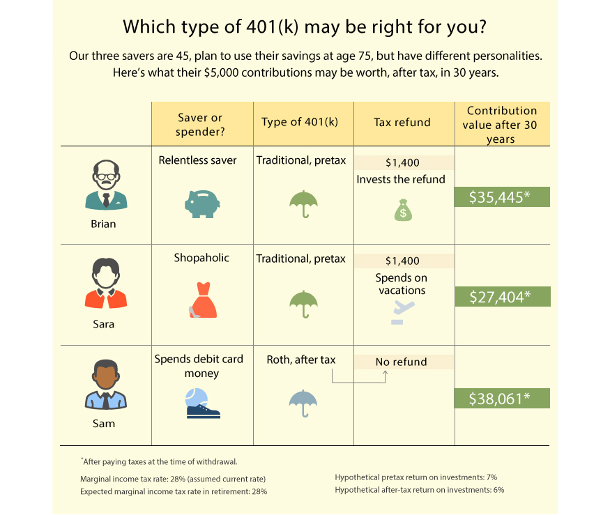 Which type of 401k may be right for you