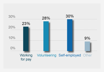 Percentage of people earning a salary or volunteering in encore careers