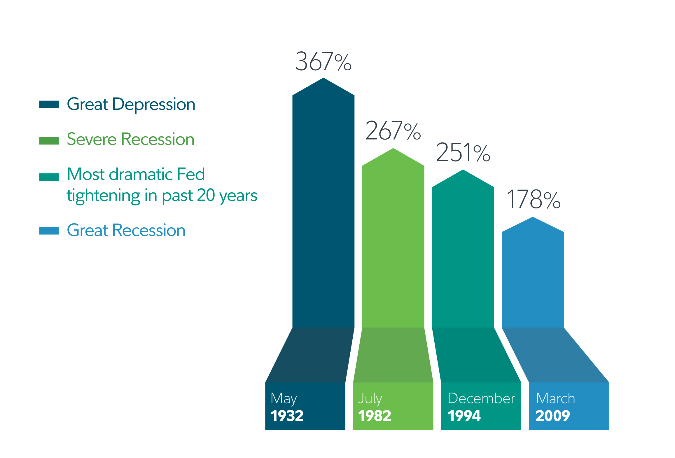 After the Great Depression ended, around May 1932, the subsequent 5-year return of the S&P 500 Index was 367%.