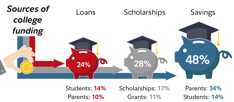 Graphic shows the breakdown in sources of college funding: Borrowing is 24%; Family income and savings represent 48%; and scholarships and grants comprise 28%.