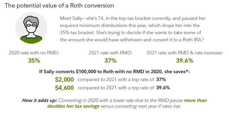 The potential value of a Roth conversion in 2020 for those over 72.