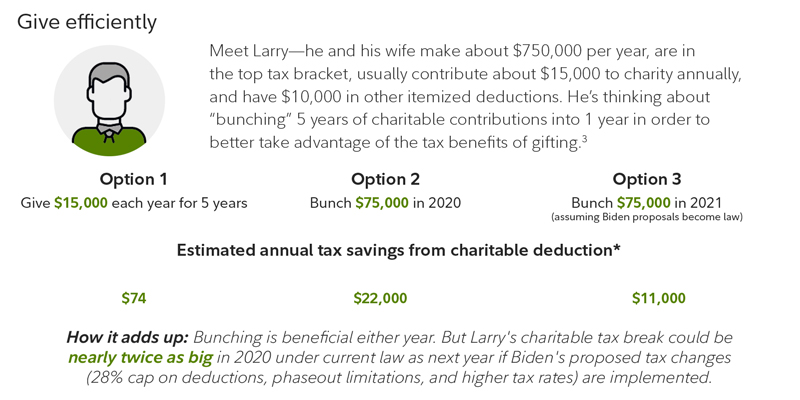 How to give to charity tax-efficiently by bunching contributions.