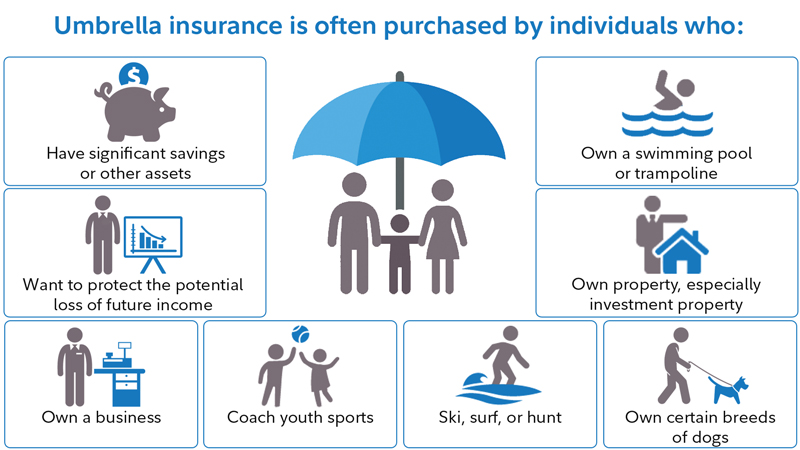 Umbrella Insurance is often purchased by; pool or trampoline owners, investment property owners, individuals with significant savings, among others.