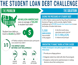 Easing The Pressures Of Student Debt - Fidelity
