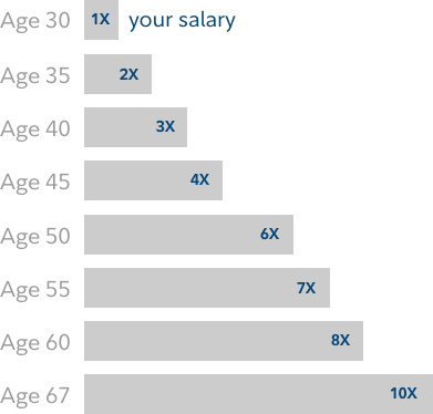 Chart depicts how saving 4x your current salary by age 45 (and 10x your salary saved up by age 67) benefits you