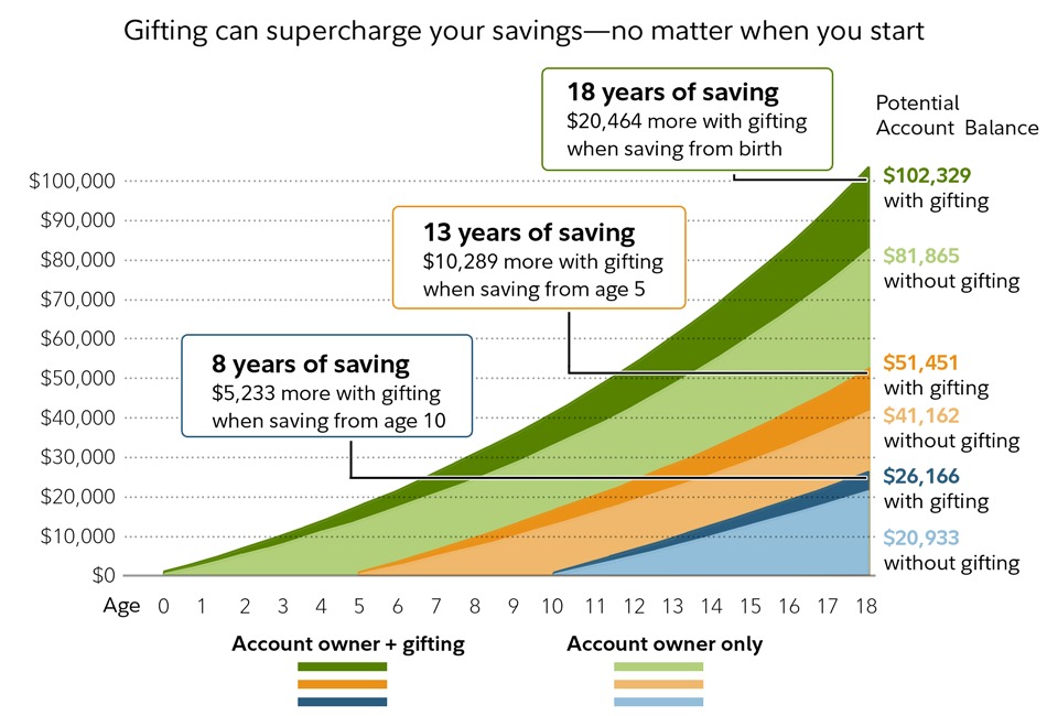 college-gifting_compound-interest-chart