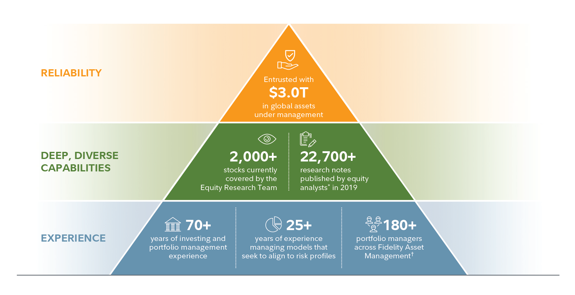 Pyramid depicts the elements of the power behind Fidelity's active management. At the top of the pyramid is reliability; the firm has $3 trillion in global assets under management. Next is Deep, Diverse Capabilities; there are currently 2,000+ stocks covered by the equity research team and 22,700 research notes published by equity analysts in 2018. Next level down is experience; Fidelity Management and Research Company has a 70+ year of investing and portfolio management experience, 25+ years of managing models that seek to align to risk profiles, and 180+ portfolio managers across Fidelity Asset Management.