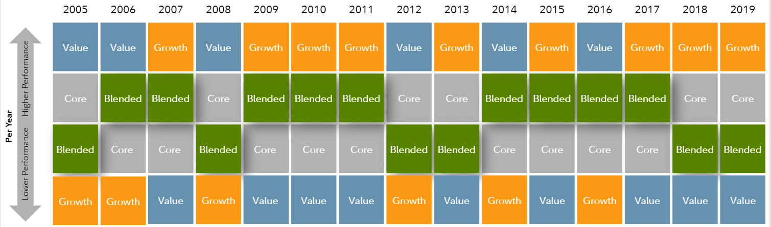 Table provides an example of how various types of stocks have performed between 2004 and 2018 using no specific return numbers. Types of stocks include Value, as measured by the Russell 1000 Value Index, Growth, as measured by the Russell 1000 Growth Index, Core, as measured by the Russell 1000 Index, and Blended, which is represented by equal portions of the three aforementioned indexes. As the table shows, different types of stocks have outperformed one another in different years. Within in each column, the index or blend of indexes generating the highest returns is at the top and the index or blend of indexes generating the lowest returns is at the bottom. For instance, in 2004 Value stocks outperformed the other types, which in 2007 Growth stocks outperformed other types. Over time, we believe that a Blended portfolio will provide the smoothest, most consistent performance.