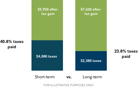 Bar chart shows the difference between the taxes owed on long- and short-term gains. In this hypothetical example, two gains of $10,000 are shown. The short-term gain has a tax rate of 40.8%, leaving the investor with an after-tax gain of $5,920. The long-term gain has a tax rates of 23.8%, leaving the investor with an after-tax rate of $7,620.