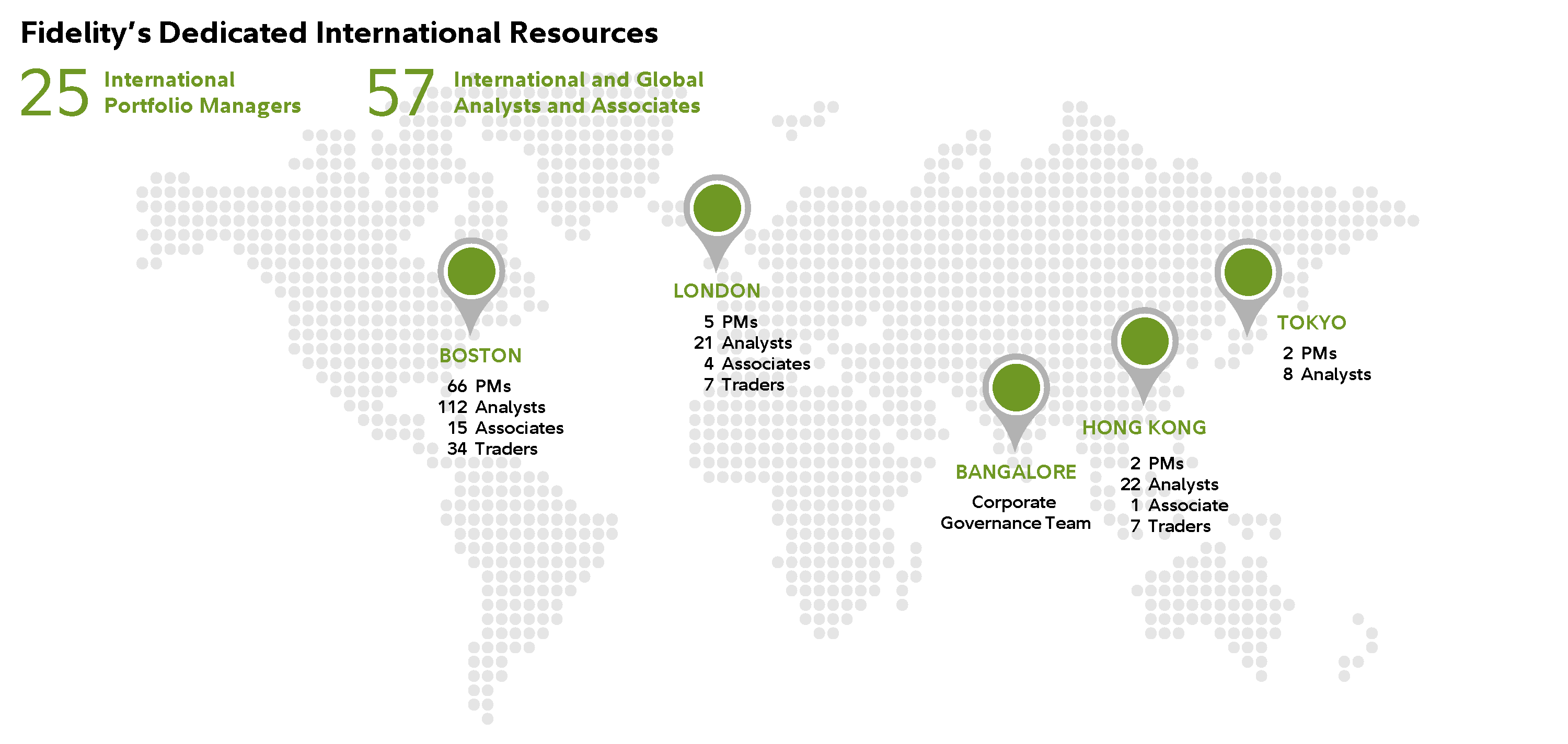 Graphic shows the global distribution of Fidelity's Dedicated International Resources. Boston has 74 Portfolio Managers, 100 Analysts, 18 Associates and 36 Traders. London has 4 Portfolio Managers, 21 Analysts, 3 Associates, and 12 Traders. Bangalore has a Corporate Governance Team. Hong Kong has 2 Portfolio Managers, 20 Analysts, and 7 Traders. Tokyo has 2 Portfolio Managers and 7 Analysts.