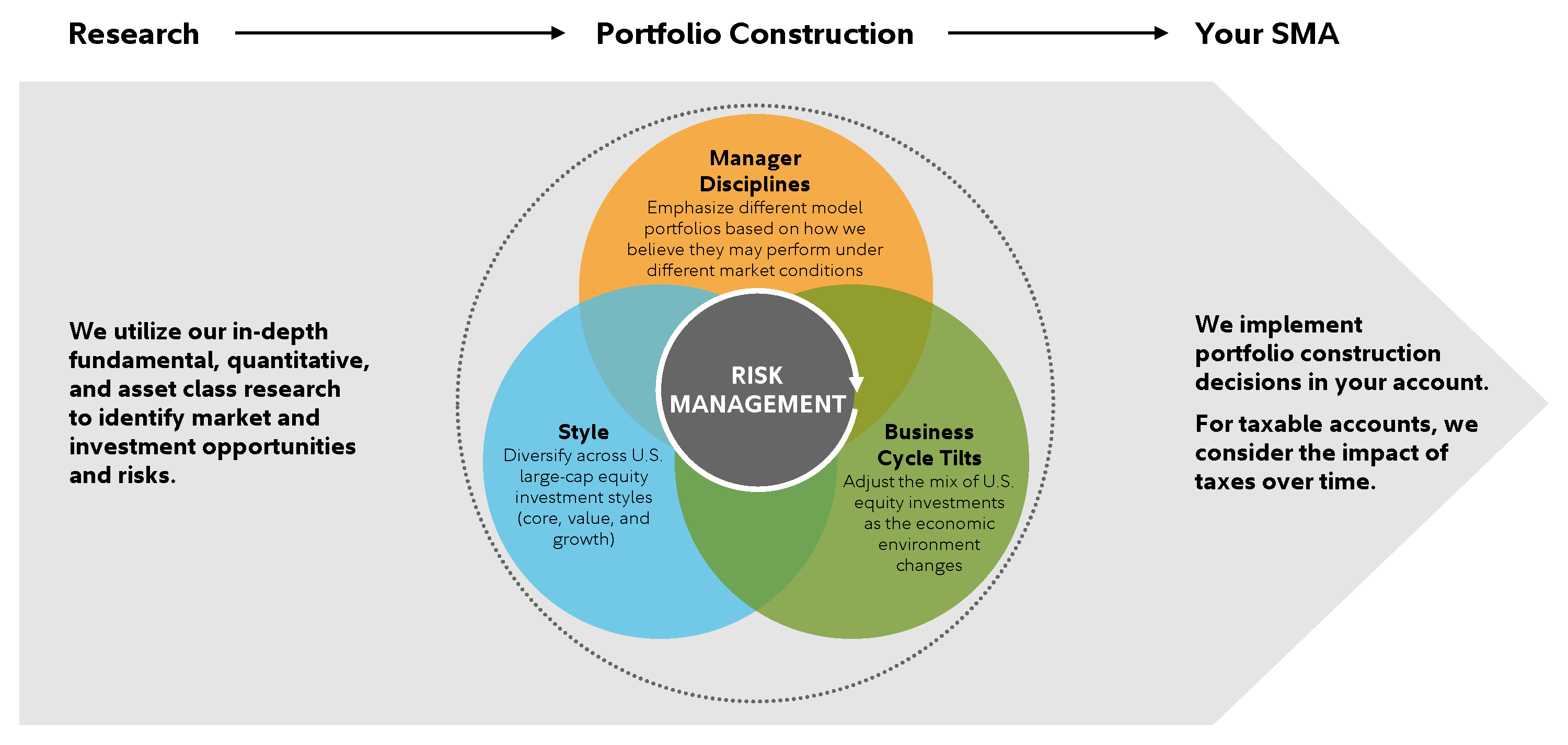 Graphic helps explain the three steps of our investment process — Research, Portfolio Construction, and Your SMA. a. In conducting research, we utilize in-depth fundamental, qualitative, and asset class research to identify market opportunities and risks. b. During portfolio construction, we emphasize different model portfolios based on how we believe they may perform under different market conditions, diversify across different U.S. large-cap equity styles,