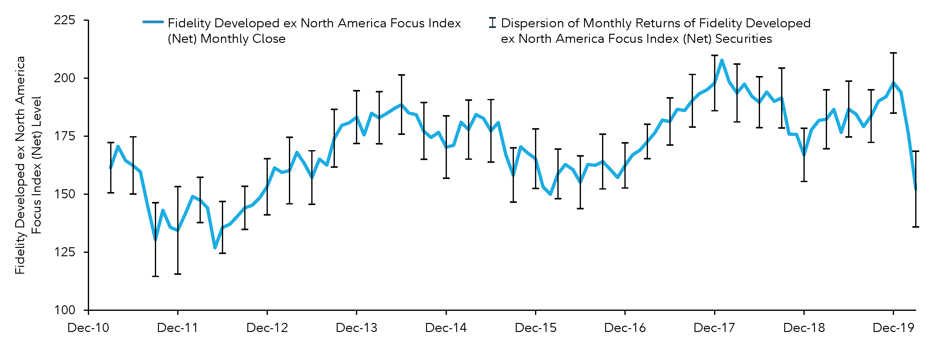 Graphic demonstrates how investing over time can provide potential tax-loss harvesting opportunities by showing the performance of the Fidelity Developed ex North American Focus Fund Index between December 2010 and December 2018. It also shows how much returns varied within each month during that time period, without showing specific amounts that returns varied. The intent is to show that in any given month index highs and lows will vary, sometimes significantly. This variation demonstrates that during different time periods there will generally be opportunities to harvest tax losses.