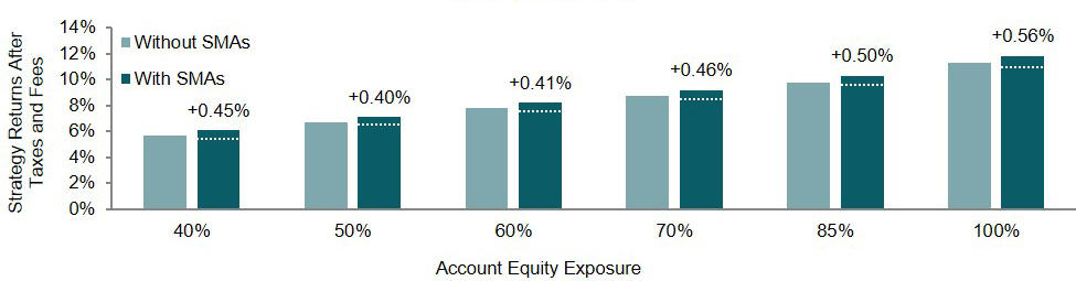 Bar chart shows the potential return benefits of including separately manage accounts in your investment strategy. It shows how returns for portfolios with different equity allocations have increased over a recent 3-year period with the inclusion of SMAs. Return differences are as follows: For a 40% equity portfolio, the difference was .46%. For a 50% equity portfolio, the difference was .42%. For a 60% equity portfolio the difference was .43%. For a 70% equity portfolio the difference was .47%. For an 85% equity portfolio the difference was .50%. For a 100% equity portfolio the difference was .65%.