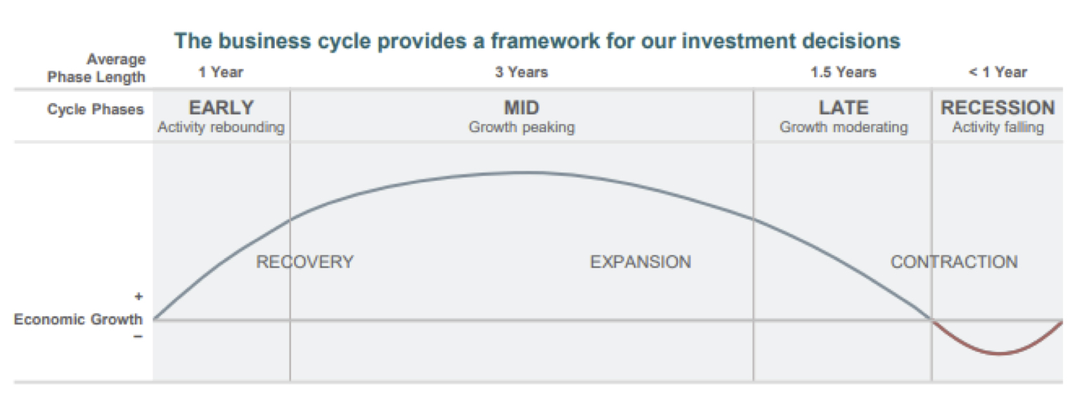Graphic shows a depiction of the business cycle that is used as a framework for our investment decisions. As the economic cycle goes through recovery, expansion, and contraction, it can be divided into four phases as follows: Early phase, with activity rebounding, which generally lasts about 1 year. Mid phase, with growth peaking, which generally lasts about 3 years. Late phase, with growth moderating, which generally lasts about 1.5 years. And Recession phase with activity falling, which generally lasts less than one year.