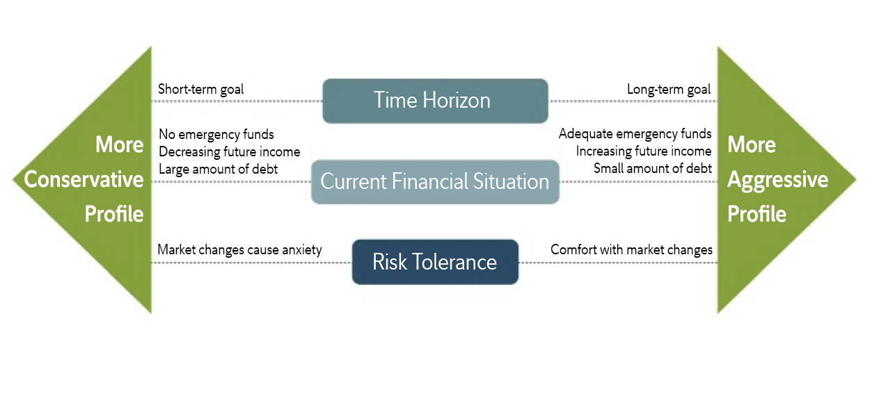 Graphic shows the factors that go into establishing your risk-return profile. The first is horizon. Short-term goals generally lend themselves to a more conservative profile, while long-term goals generally lend themselves to a more aggressive profile. The second is your current financial situation. No emergency fund, decreasing future income, and large amounts of debt generally indicates a more conservative profile, while an adequate emergency fund, the potential for increasing future income and small amount of debt generally indicates a more aggressive profile. When it comes to risk tolerance, a more conservative risk profile generally aligns with someone for whom market changes cause anxiety, while a more aggressive profile aligns with someone who is comfortable with market changes.