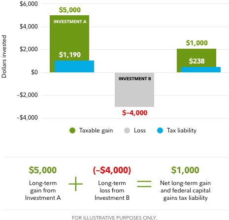 Graphic shows a hypothetical situation highlighting the benefits of tax-loss harvesting. If an investor has a $5,000 long-term gain from investment A and a $4,000 loss from investment B, if the gain and loss are realized in the same year the loss can be used to partially offset the gain, thereby resulting in a net long-term gain and federal capital gains tax liability of $1,000.