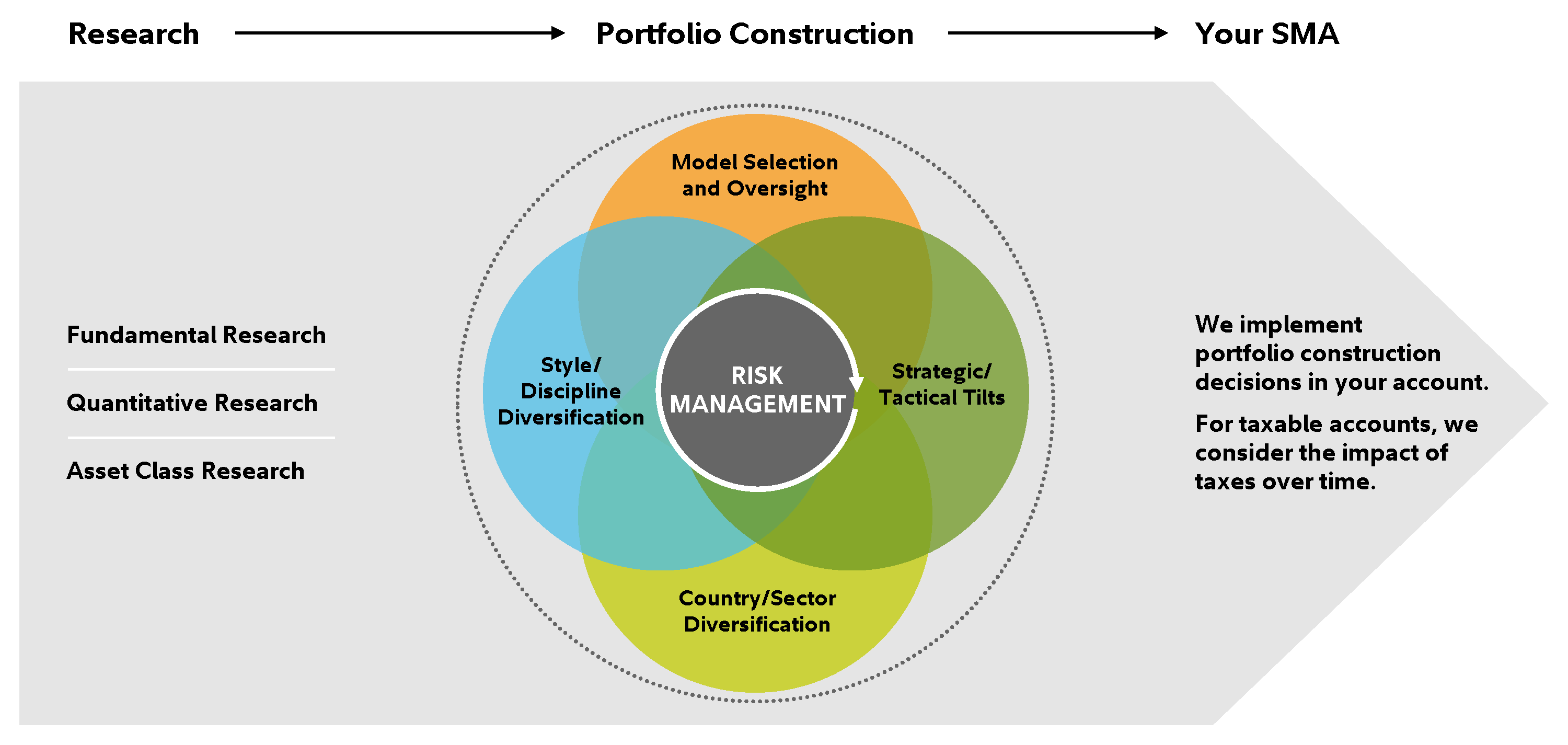 Graphic depicts the elements that go into the portfolio construction of your SMA. We start with a combination of Fundamental Research, Qualitative Research, and Asset Class Research. From there we apply Risk Management, which is a combination of Model selection and Oversight, Style and Discipline Diversification, Country and Sector Diversification, and Strategic and Tactical Tilts. This allows us to implement decisions into client accounts, considering the impact of taxes over time where applicable.