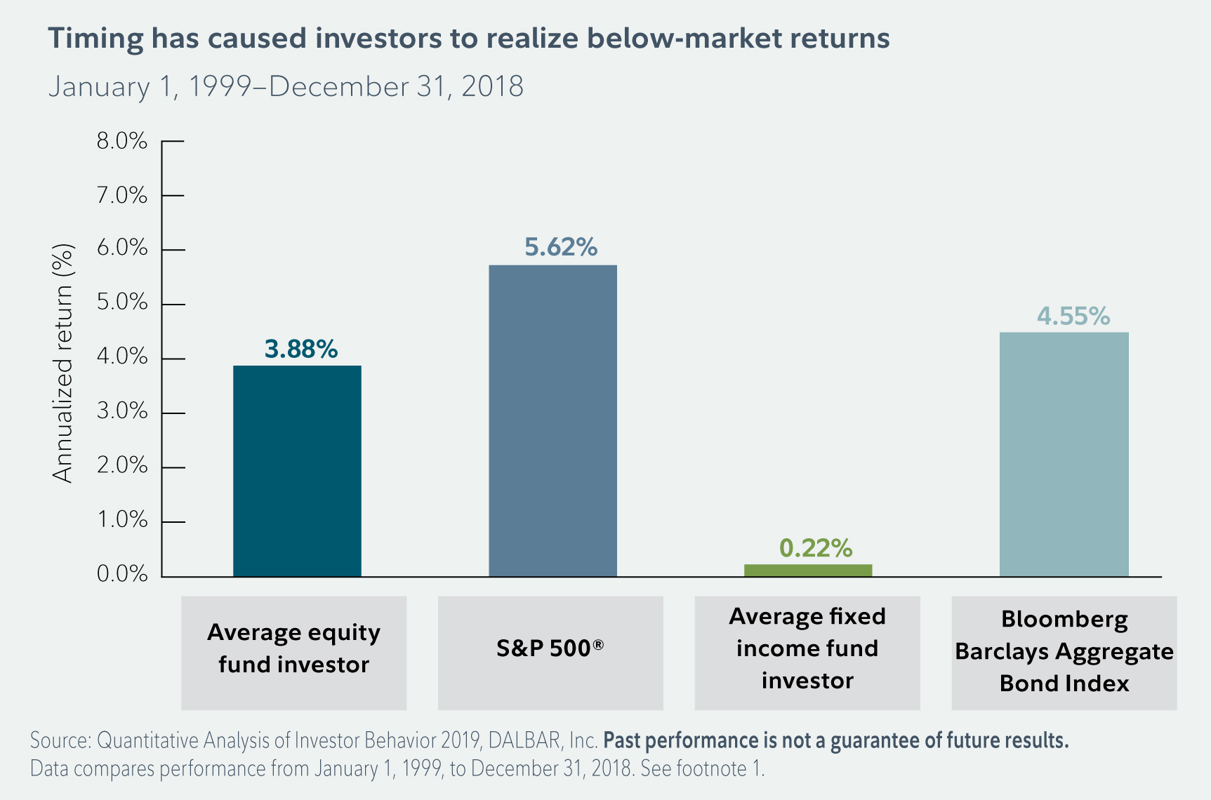 Bar graph shows how how attempting to time the market has caused investors to realize below market returns over time. It compares average annual returns for the average equity fund investor, the S&P 500 Index, the average fixed income fund investor, and the Barclays Aggregate Bond Index. Between January 1, 1999 and December 30, 2018 the average equity fund investor has seen returns of 3.88%, the S&P 500 Index has returned 5.62%, the average fixed income fund investor has seen returns of .22%, and the Barclays Aggregate Bond Index has returned 4.55%.