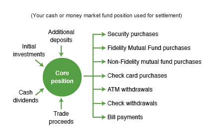Fidelity option trading cost