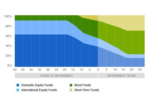 This graph demonstrates how Fidelity Freedom Funds gradually roll down the percentage of higher risk assets as the investor approaches retirement.