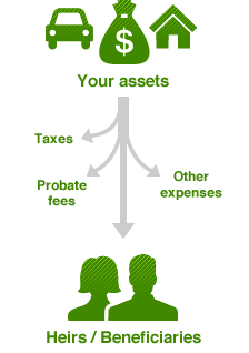 Without careful planning, taxes and the probate process can reduce the amount you leave to your beneficiaries.