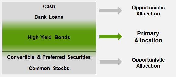 how to buy mutual funds fidelity
