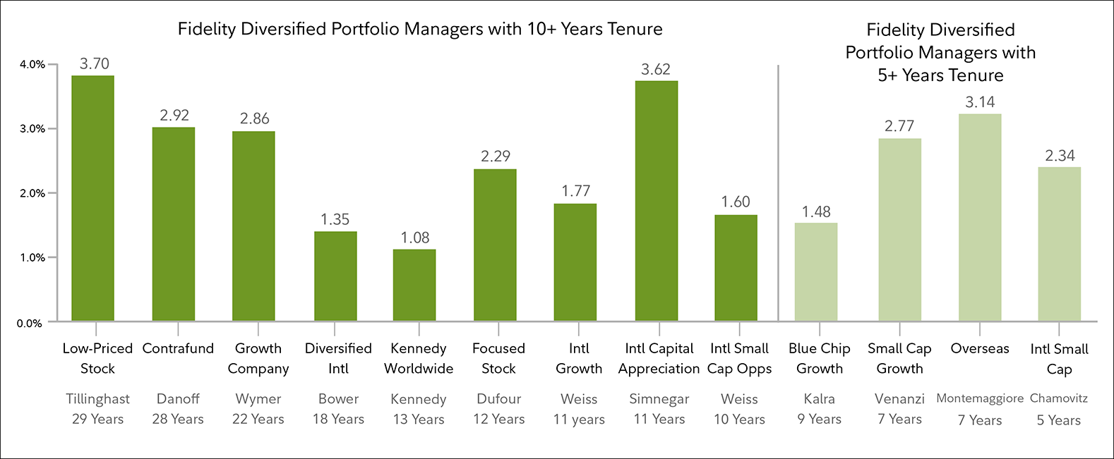 Actively Managed Funds Fidelity