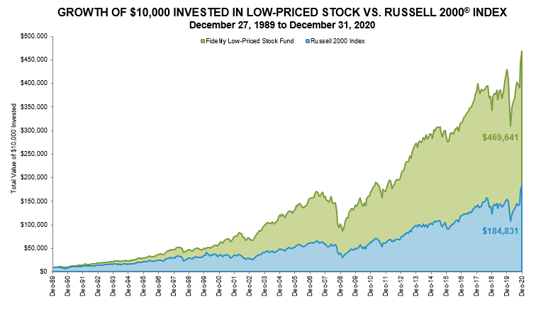 Fidelity Low-Priced Stock Fund - FLPSX