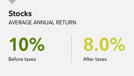 Graphic shows the historical impact of taxes on average annual rates of return for stocks and bonds between 1926 and 2017. Over that time pre-tax annual returns for stocks averaged 10.2%, while annual after-tax returns averaged 8.2%. Pre-tax annual returns for bonds averaged 5.5%, while after-tax returns averaged 3.5%.