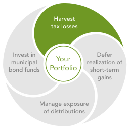Strategic Advisers uses a number of strategies throughout the year to manage your account for taxes, including: harvest tax losses, invest in municipal bond funds, manage exposure of distributions, and defer realization of short-term gains.
