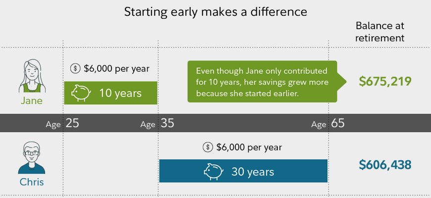 Starting early makes a difference. Suzy saves $5500 each year from age 25 to age 35, earning 7% per year on her investments. Her balance at age 65 is $618,951. Chris saves $5500 each year from age 35 to age 65, also earning 7% per year on his investments. His balance at age 65 is $555,902.