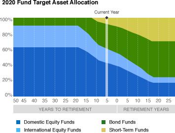 Fidelity Freedom 2020 vs Vanguard Index Funds? - Bogleheads org