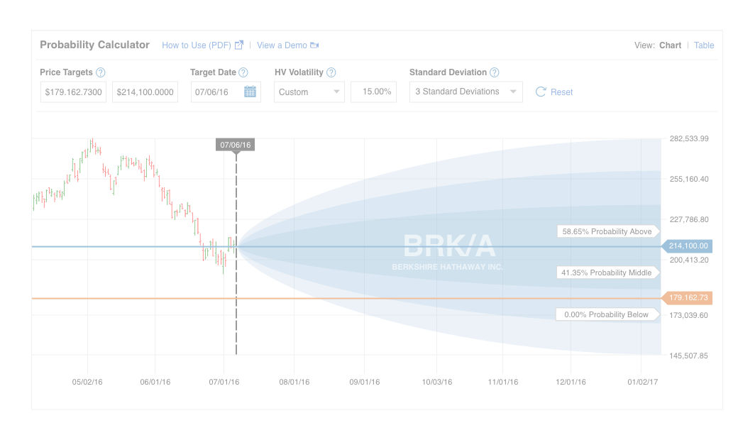 Binary options probability calculator multi crypto currency wallet